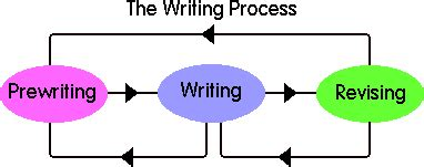 Scaffolding Methods for Research Paper Writing
