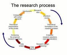 Methods for writing research paper